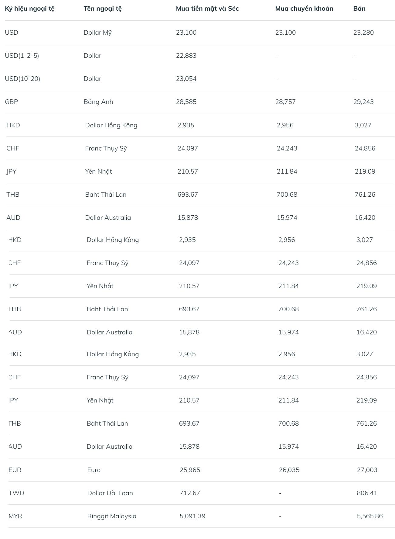 Tỷ giá ngoại tệ BIDV
