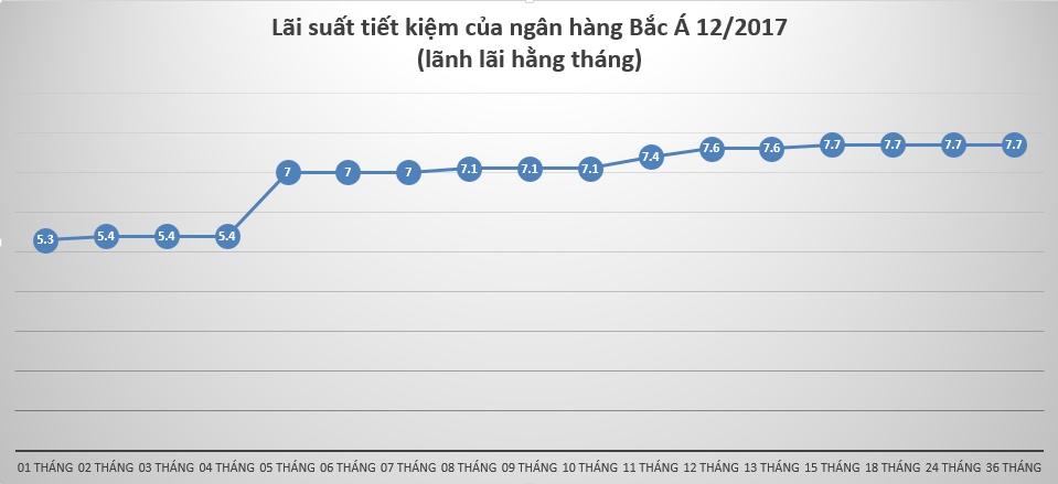 lai-suat-tiet-kiem-tai-ngan-hang-bac-a-anh2