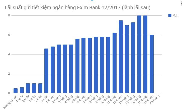 lai-suat-tiet-kiem-tai-ngan-hang-eximbank-anh1