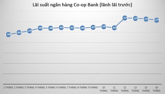 lai-suat-ngan-hang-coopbank-anh2