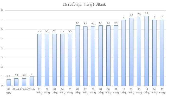 Biểu đồ lãi suất dành cho gói gửi tiết kiệm có kỳ hạn tại HDBank