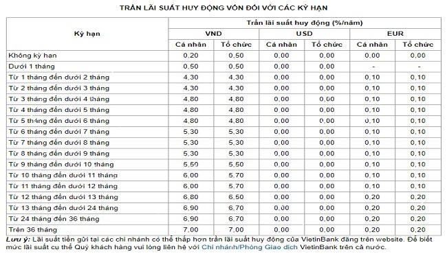 lai-suat-ngan-hang-vietinbank-anh1