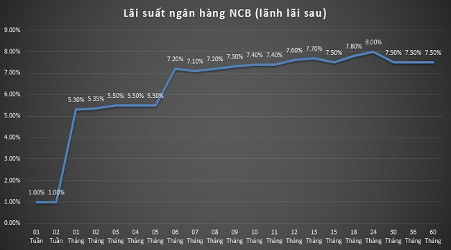Lãi suất ngân hàng NCB (lãnh lãi sau)