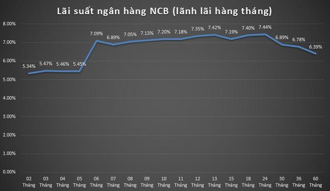 Lãi suất ngân hàng NCB (lãnh lãi hàng tháng)