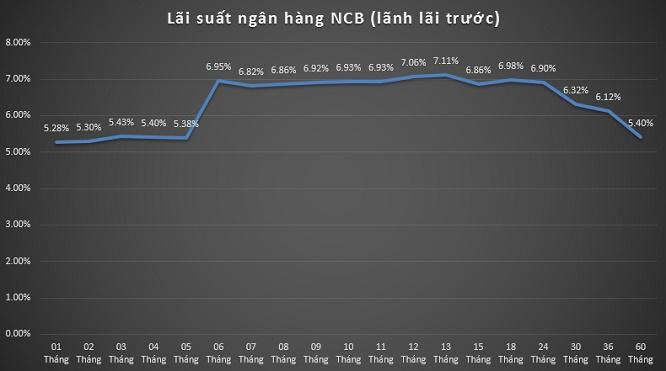 Lãi suất ngân hàng NCB (lãnh lãi trước)
