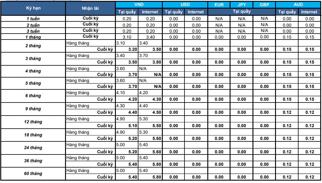 Lãi suất tiền gửi tiết kiệm có kỳ hạn Shinhan Bank