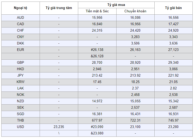 Tỷ giá ngoại tệ VietinBank