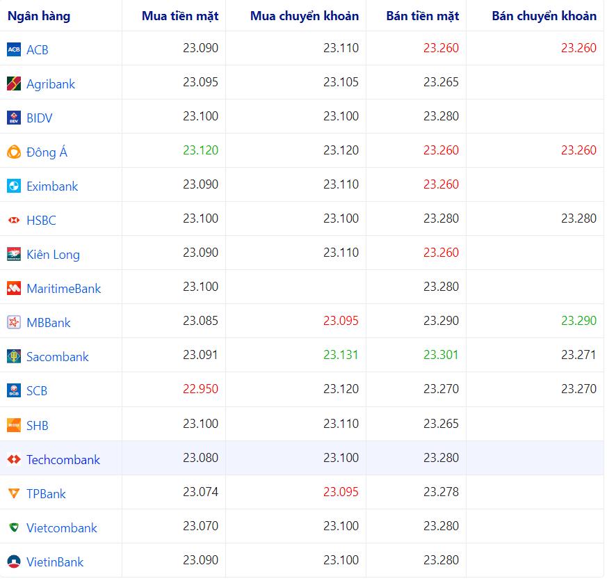 Bảng tỷ giá USD VietinBank và các ngân hàng khác